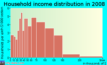 Household income distribution in 2009 in Hope Valley Farms North in Durham neighborhood in NC