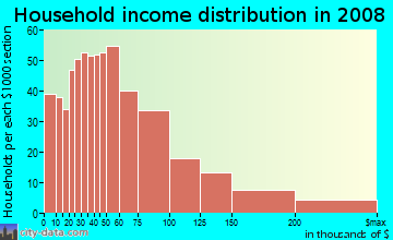 Household income distribution in 2009 in Clarkdale in Culver City neighborhood in CA