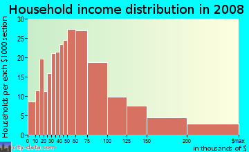 Household income distribution in 2009 in Fox Hills in Culver City neighborhood in CA