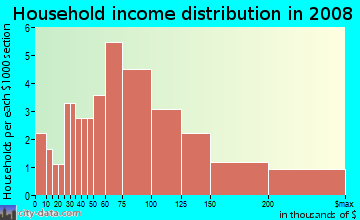 Household income distribution in 2009 in Century Village in Londonderry neighborhood in NH