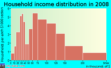 Household income distribution in 2009 in Big Island Pond in Derry neighborhood in NH