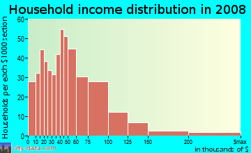 Household income distribution in 2009 in Downtown Dover in Dover neighborhood in NH