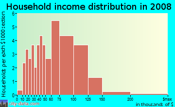 Household income distribution in 2009 in Rosecliff in Manchester neighborhood in NH