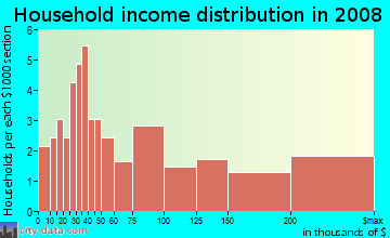 Household income distribution in 2009 in Felton Gables in Menlo Park neighborhood in CA