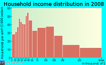 Household income distribution in 2009 in Montclair Heights in Clifton neighborhood in NJ