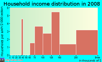 Household income distribution in 2009 in Avondale in Nutley neighborhood in NJ