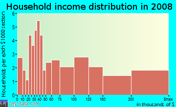 Household income distribution in 2009 in Downtown Westfield in Westfield neighborhood in NJ