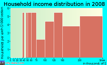 Household income distribution in 2009 in Downtown in Maplewood neighborhood in NJ