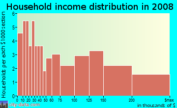 Household income distribution in 2009 in Hudson Avenue in Maplewood neighborhood in NJ