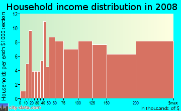 Household income distribution in 2009 in Northeast Ridgewood in Ridgewood neighborhood in NJ