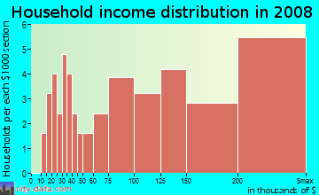 Household income distribution in 2009 in Cinnamon Ridge in Berkeley Heights neighborhood in NJ