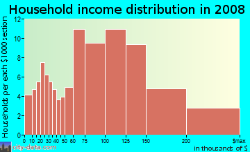Household income distribution in 2009 in Greentree in East Brunswick neighborhood in NJ