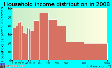 Household income distribution in 2009 in Potters in Edison neighborhood in NJ