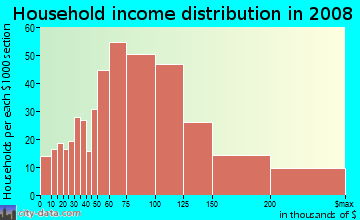 Household income distribution in 2009 in New Durham in Piscataway neighborhood in NJ