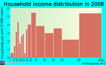 Household income distribution in 2009 in Boyle Park in Mill Valley neighborhood in CA