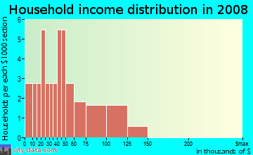Household income distribution in 2009 in El Navajo in Albuquerque neighborhood in NM
