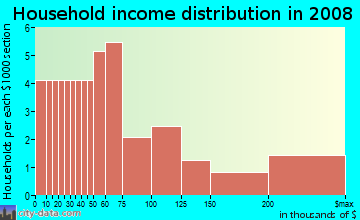 Household income distribution in 2009 in Sierra Del Norte in Santa Fe neighborhood in NM