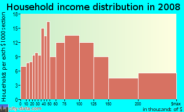 Household income distribution in 2009 in Mills Estate in Millbrae neighborhood in CA