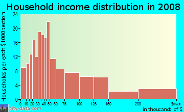 Household income distribution in 2009 in Arroyo Chamiso in Santa Fe neighborhood in NM