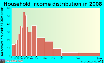 Household income distribution in 2009 in Macdonald Ranch in Henderson neighborhood in NV