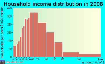 Household income distribution in 2009 in Northwest Las Vegas in Las Vegas neighborhood in NV