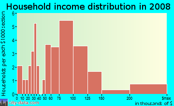 Household income distribution in 2009 in Silverstone Ranch in Las Vegas neighborhood in NV