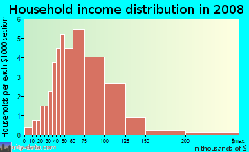 Household income distribution in 2009 in Briar Hill Park in Las Vegas neighborhood in NV