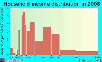 Household income distribution in 2009 in Mountain Shadows in Las Vegas neighborhood in NV