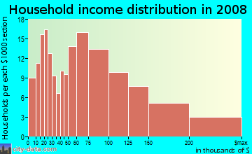 Household income distribution in 2009 in Hillcrest in Floral Park neighborhood in NY