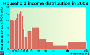 Household income distribution in 2009 in Albright in Buffalo neighborhood in NY