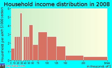 Household income distribution in 2009 in Downtown Uniondale in Uniondale neighborhood in NY