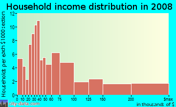Household income distribution in 2009 in Manhasset Isle in Port Washington neighborhood in NY