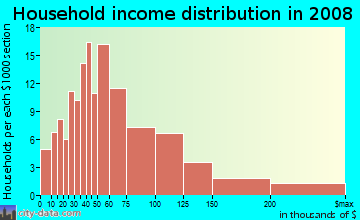 Household income distribution in 2009 in Sparta in Ossining neighborhood in NY