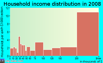 Household income distribution in 2009 in Fox Meadow in Scarsdale neighborhood in NY