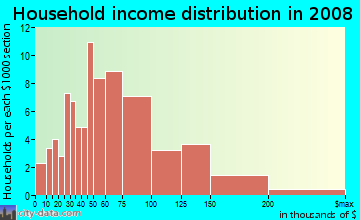 Household income distribution in 2009 in Bon Aire in Suffern neighborhood in NY