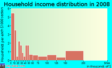 Household income distribution in 2009 in Cornell University in Ithaca neighborhood in NY