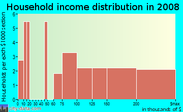 Household income distribution in 2009 in Gedney Circle in White Plains neighborhood in NY