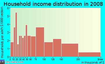 Household income distribution in 2009 in Woodcrest Heights in White Plains neighborhood in NY