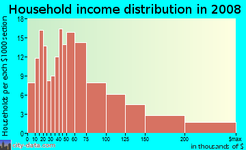 Household income distribution in 2009 in Fisher Hill in White Plains neighborhood in NY