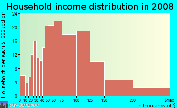 Household income distribution in 2009 in Westview in Pacifica neighborhood in CA