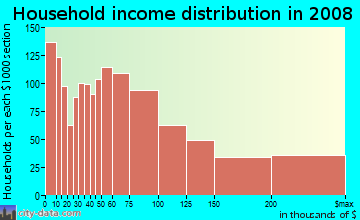 Household income distribution in 2009 in Gramercy Park in New York neighborhood in NY
