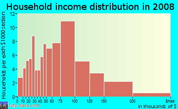 Household income distribution in 2009 in Pinole Waterfront in San Pablo neighborhood in CA