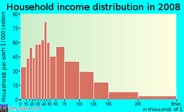 Household income distribution in 2009 in Roosevelt Island in New York neighborhood in NY