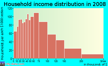 Household income distribution in 2009 in Kew Gardens Hill in Flushing neighborhood in NY