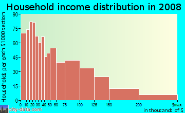Household income distribution in 2009 in West Brighton in Staten Island neighborhood in NY