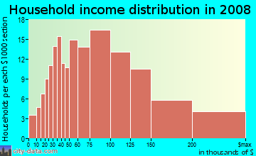 Household income distribution in 2009 in Hillsdale in Pleasant Hill neighborhood in CA