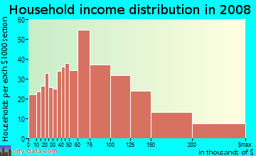 Household income distribution in 2009 in Tottenville in Staten Island neighborhood in NY
