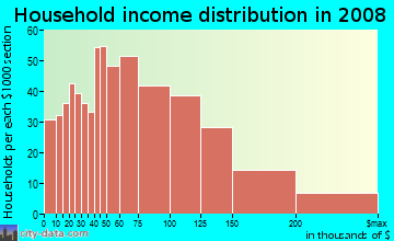 Household income distribution in 2009 in Sunnyside in Staten Island neighborhood in NY