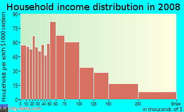 Household income distribution in 2009 in New Springville in Staten Island neighborhood in NY