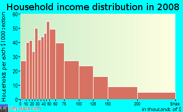 Household income distribution in 2009 in Getty Square in Yonkers neighborhood in NY